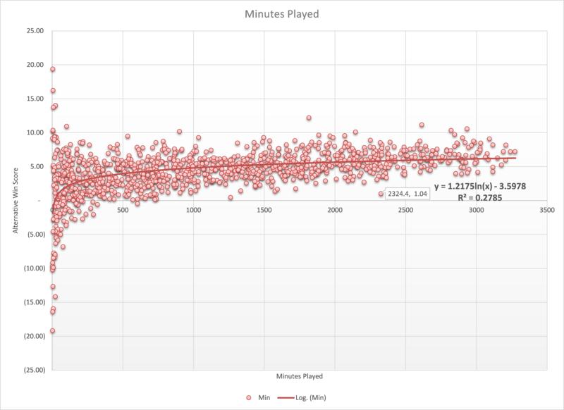 Minutes Curve