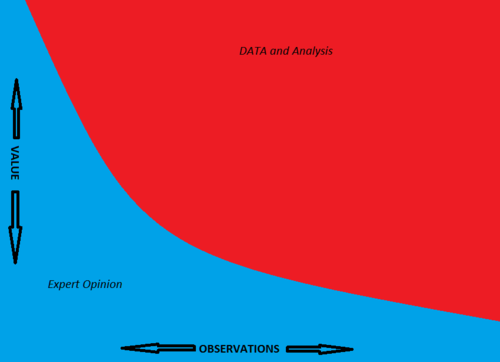 Data-and-Opionion