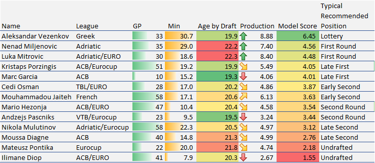 Euro Prospects 12-2