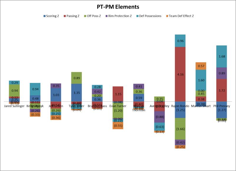 Bos ptpm elements chart