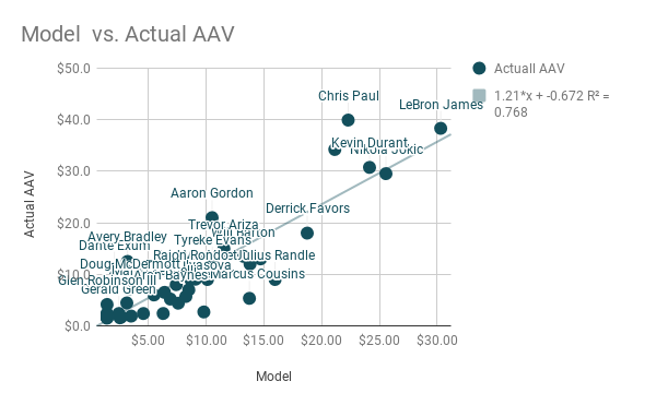 Model  vs. Actual AAV