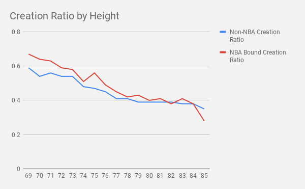 Creation Ratio by Height