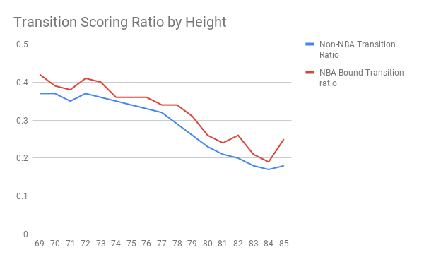 Transition Scoring Ratio by Height